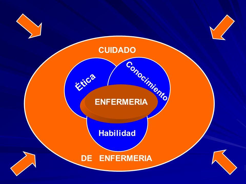 CUIDADO Ética Conocimiento ENFERMERIA Habilidad DE ENFERMERIA