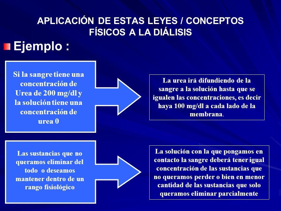 APLICACIÓN DE ESTAS LEYES / CONCEPTOS FÍSICOS A LA DIÁLISIS