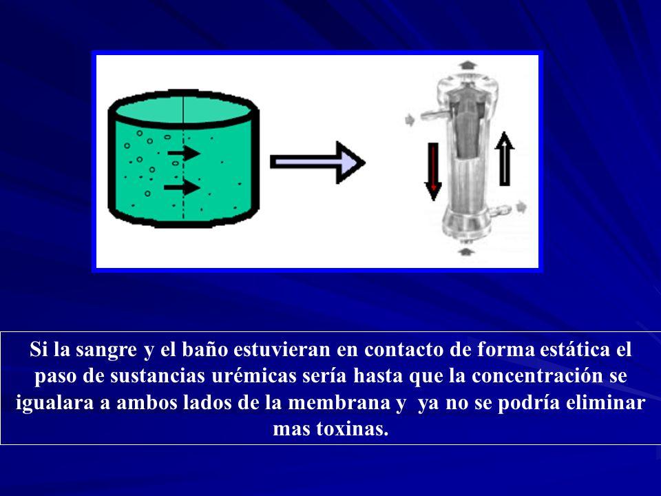 Si la sangre y el baño estuvieran en contacto de forma estática el paso de sustancias urémicas sería hasta que la concentración se igualara a ambos lados de la membrana y ya no se podría eliminar mas toxinas.