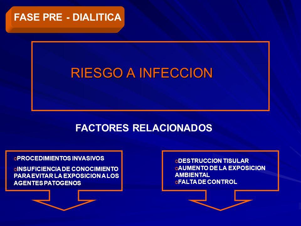 RIESGO A INFECCION FASE PRE - DIALITICA FACTORES RELACIONADOS