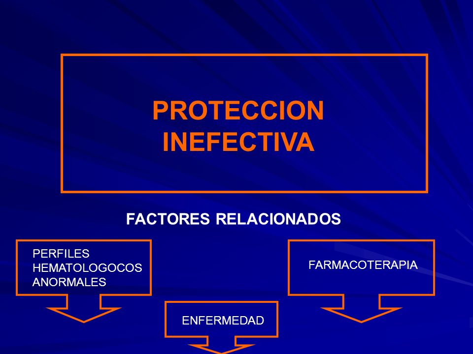 PROTECCION INEFECTIVA