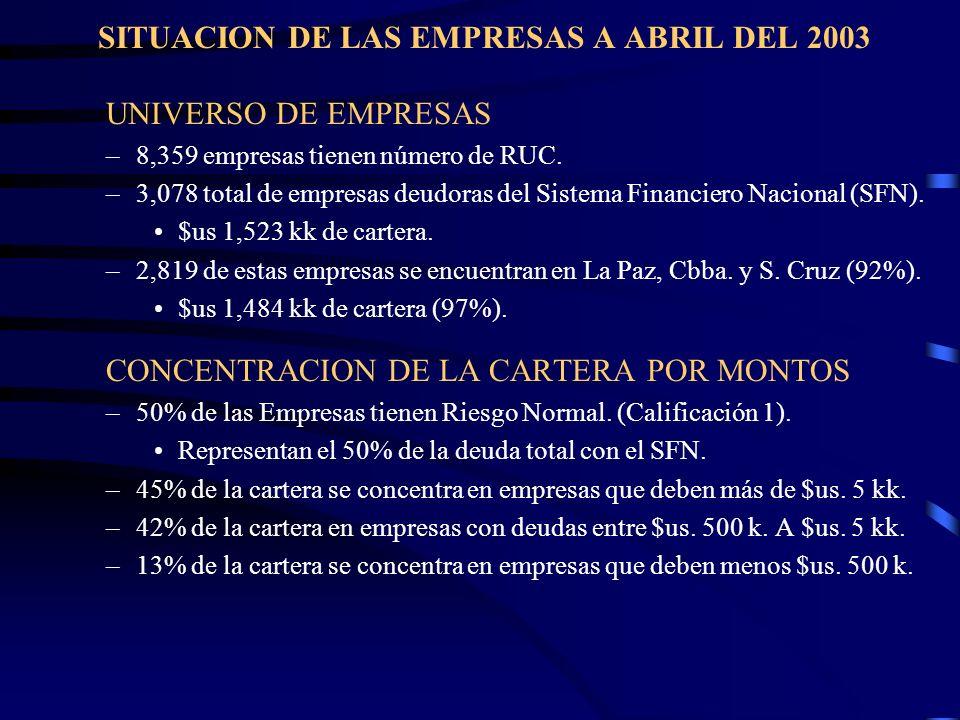 SITUACION DE LAS EMPRESAS A ABRIL DEL 2003