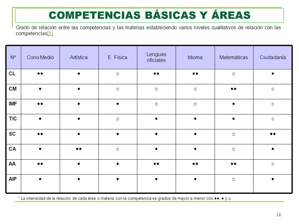 COMPETENCIAS BÁSICAS Y ÁREAS