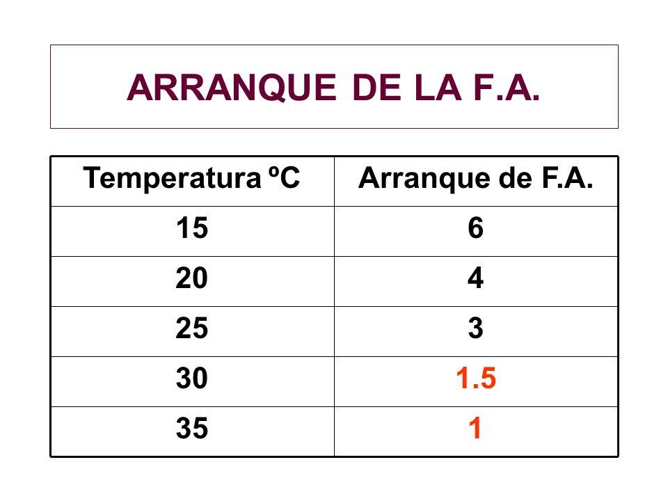 ARRANQUE DE LA F.A. 1 35 1.5 30 3 25 4 20 6 15 Arranque de F.A.