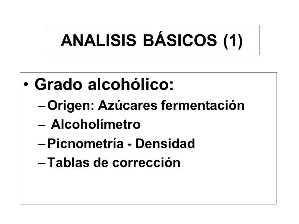 ANALISIS BÁSICOS (1) Grado alcohólico: Origen: Azúcares fermentación