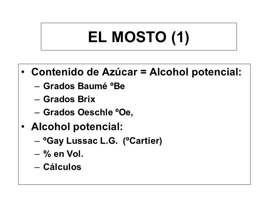 EL MOSTO (1) Contenido de Azúcar = Alcohol potencial: