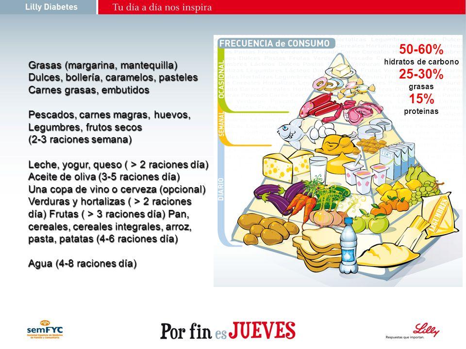 50-60% 25-30% 15% Grasas (margarina, mantequilla)