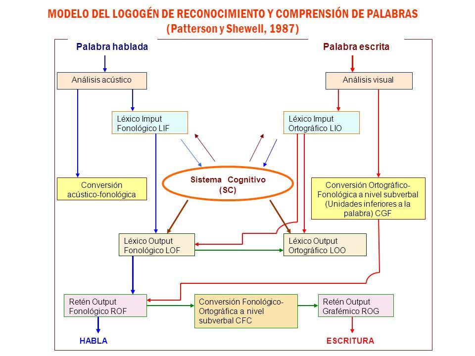 Sistema Cognitivo (SC)