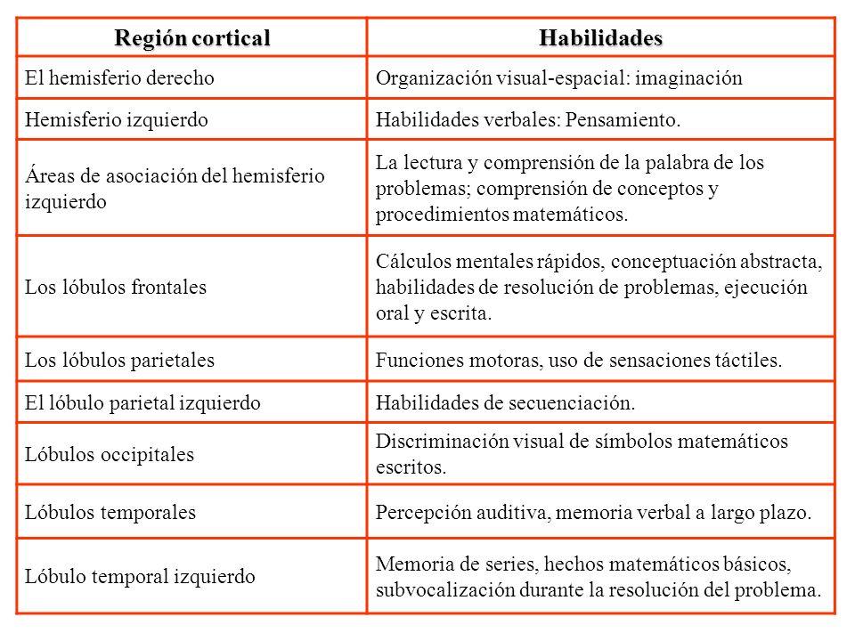 Región cortical Habilidades
