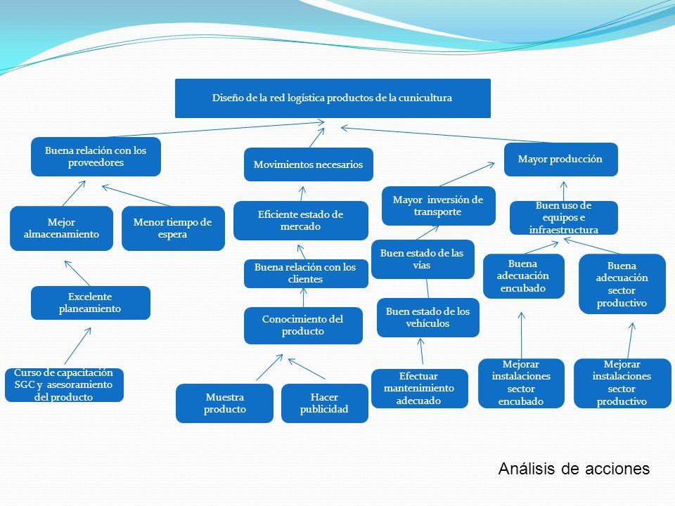 Diseño de la red logística productos de la cunicultura