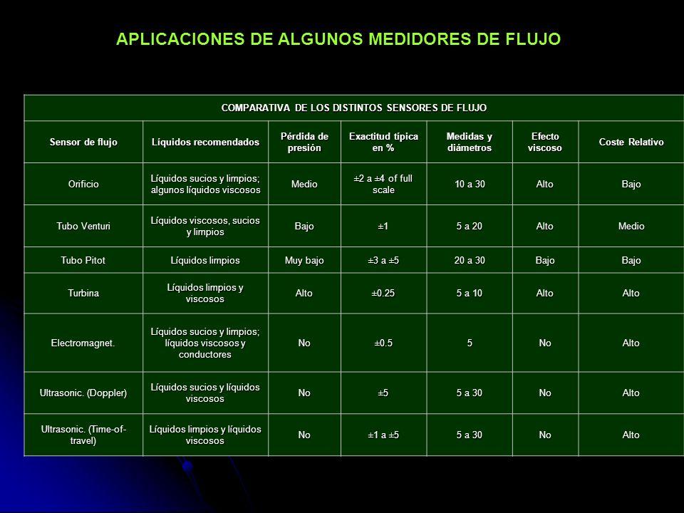 APLICACIONES DE ALGUNOS MEDIDORES DE FLUJO