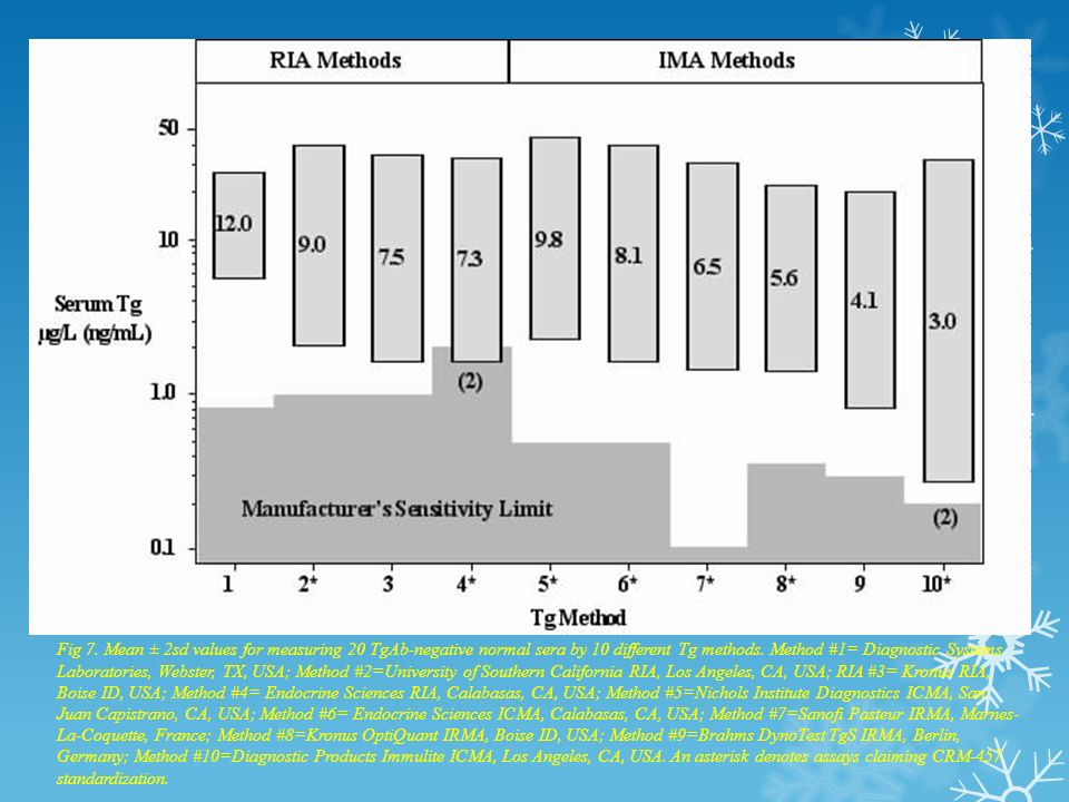 Fig 7. Mean ± 2sd values for measuring 20 TgAb-negative normal sera by 10 different Tg methods.