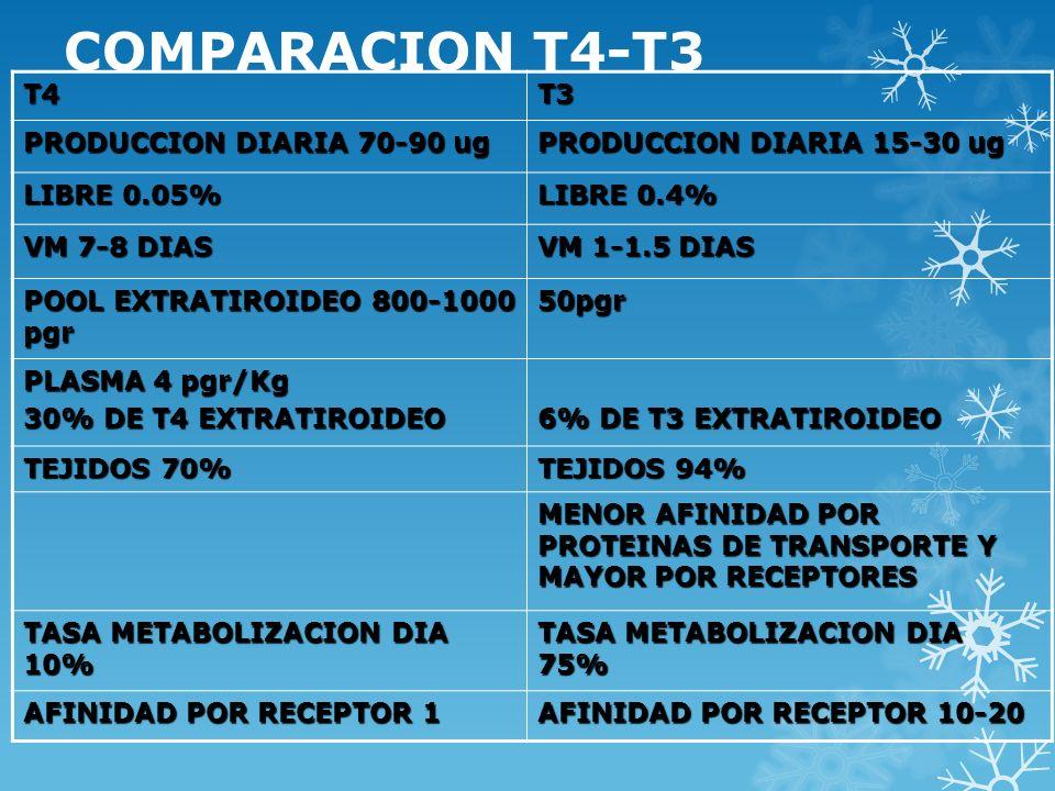 COMPARACION T4-T3 T4 T3 PRODUCCION DIARIA 70-90 ug