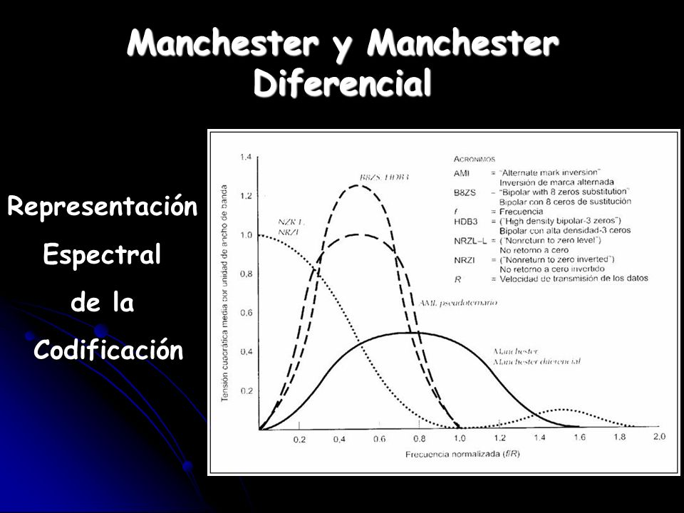 Manchester y Manchester Diferencial