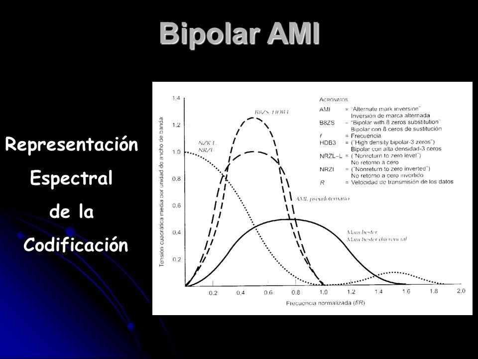 Bipolar AMI Representación Espectral de la Codificación