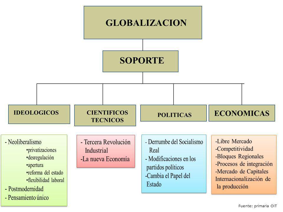 Neoliberalismo Fuente: primaria OIT