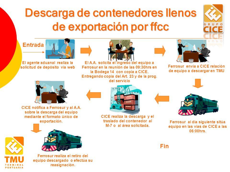 Descarga de contenedores llenos de exportación por ffcc