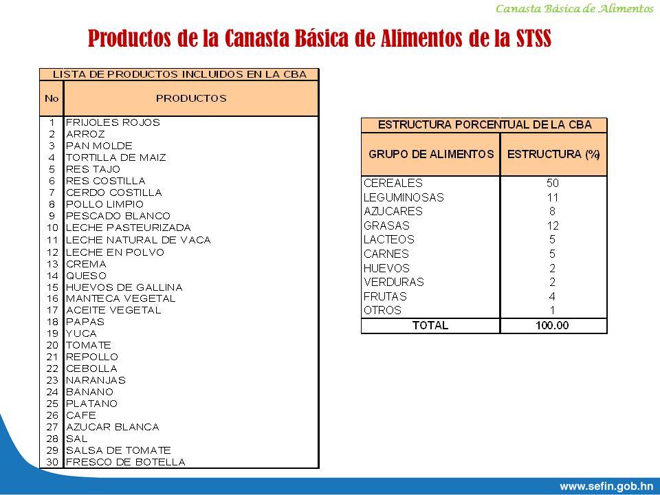 Productos de la Canasta Básica de Alimentos de la STSS