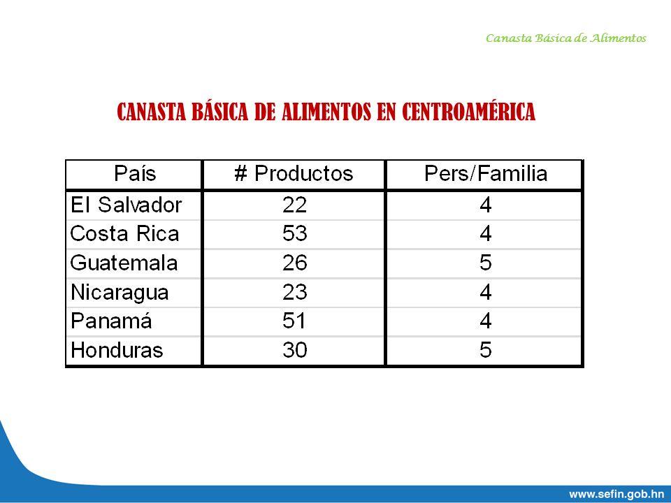 CANASTA BÁSICA DE ALIMENTOS EN CENTROAMÉRICA