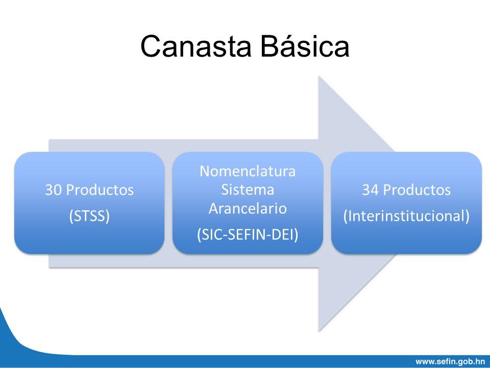 Canasta Básica 30 Productos (STSS) Nomenclatura Sistema Arancelario