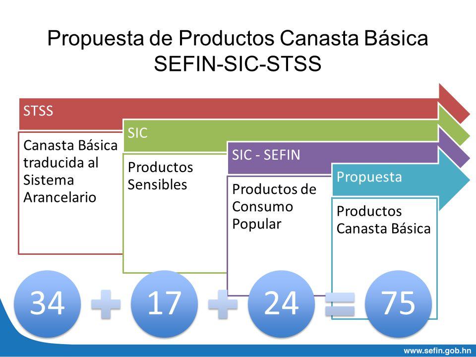 Propuesta de Productos Canasta Básica SEFIN-SIC-STSS