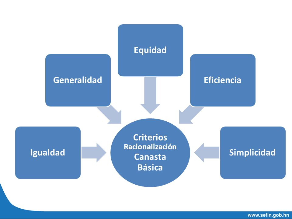 Criterios Racionalización Canasta Básica