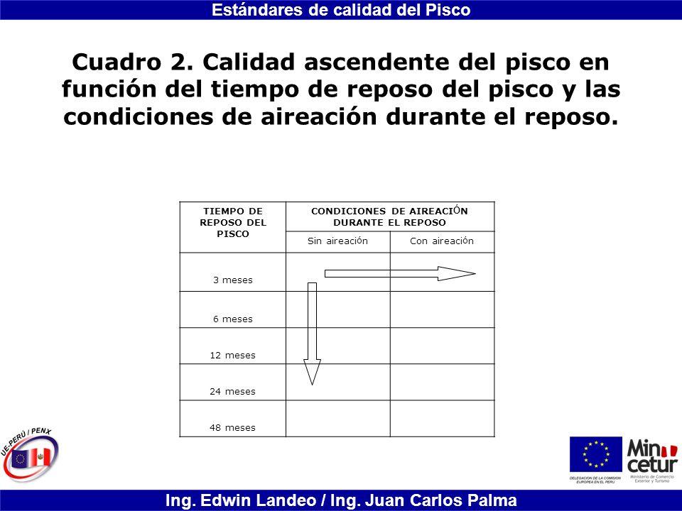 TIEMPO DE REPOSO DEL PISCO CONDICIONES DE AIREACIÓN DURANTE EL REPOSO