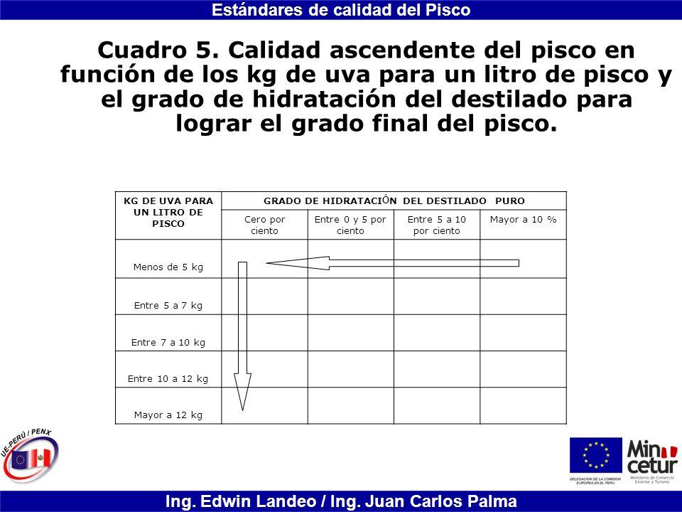 Cuadro 5. Calidad ascendente del pisco en función de los kg de uva para un litro de pisco y el grado de hidratación del destilado para lograr el grado final del pisco.