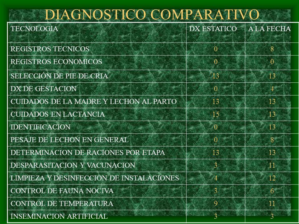 DIAGNOSTICO COMPARATIVO