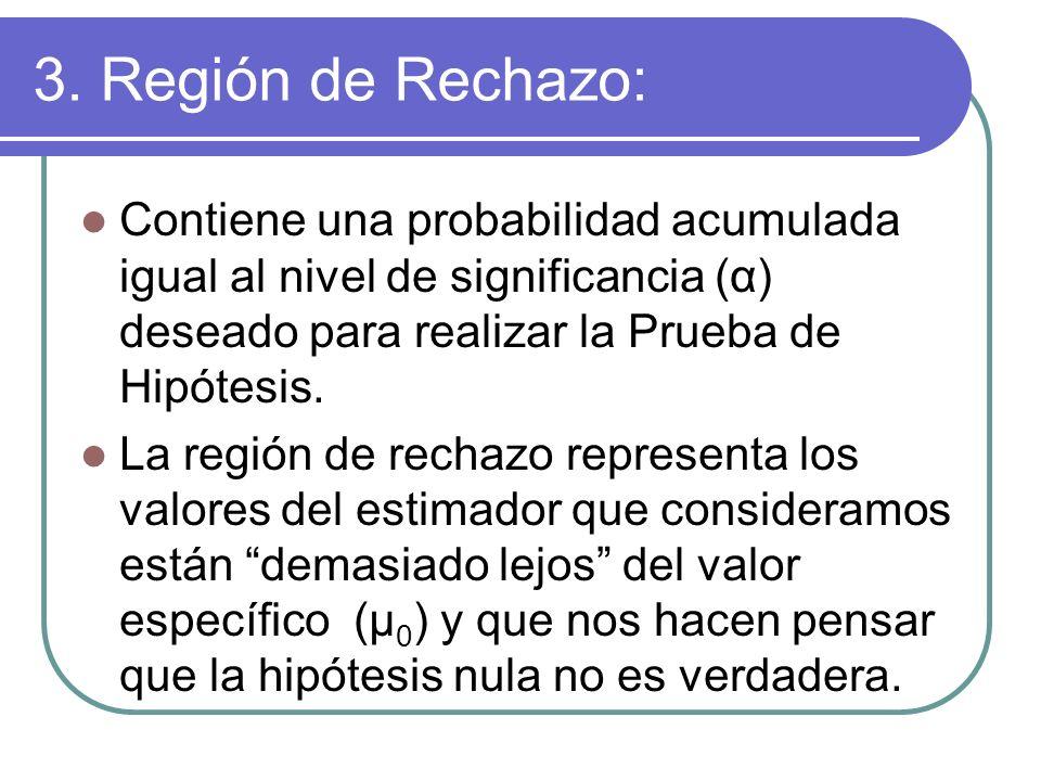 3. Región de Rechazo: Contiene una probabilidad acumulada igual al nivel de significancia (α) deseado para realizar la Prueba de Hipótesis.