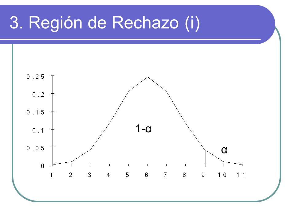 3. Región de Rechazo (i) 1-α α