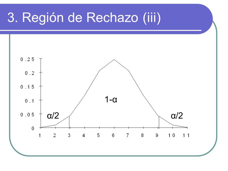 3. Región de Rechazo (iii)