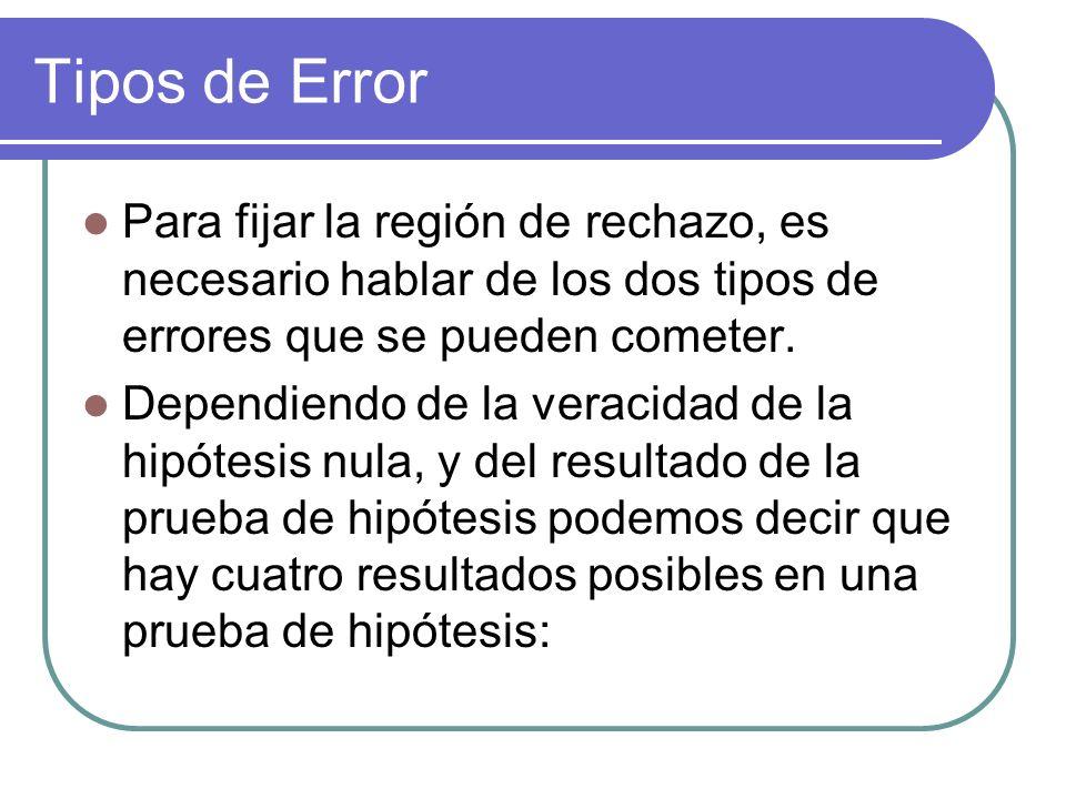 Tipos de Error Para fijar la región de rechazo, es necesario hablar de los dos tipos de errores que se pueden cometer.