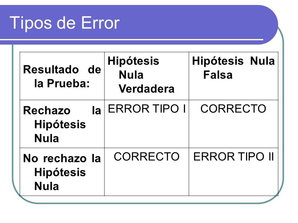 Tipos de Error Resultado de la Prueba: Hipótesis Nula Verdadera