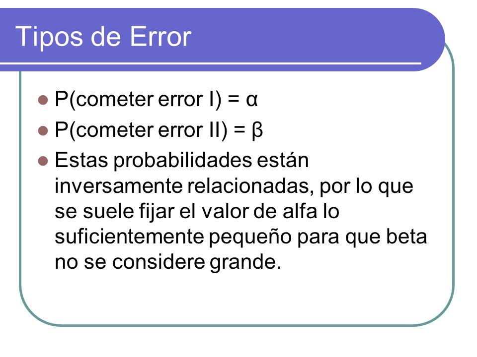 Tipos de Error P(cometer error I) = α P(cometer error II) = β