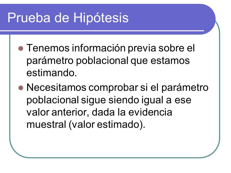 Prueba de Hipótesis Tenemos información previa sobre el parámetro poblacional que estamos estimando.
