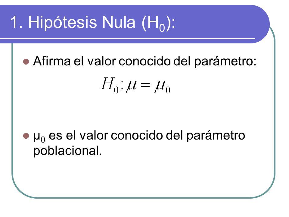 1. Hipótesis Nula (H0): Afirma el valor conocido del parámetro:
