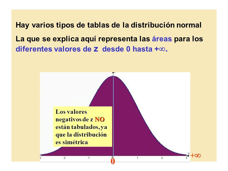 Hay varios tipos de tablas de la distribución normal