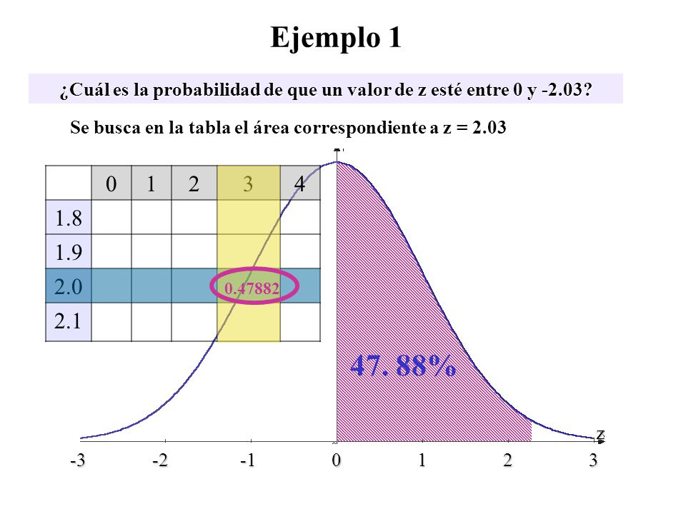 ¿Cuál es la probabilidad de que un valor de z esté entre 0 y -2.03