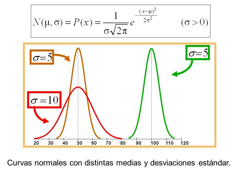 Curvas normales con distintas medias y desviaciones estándar.