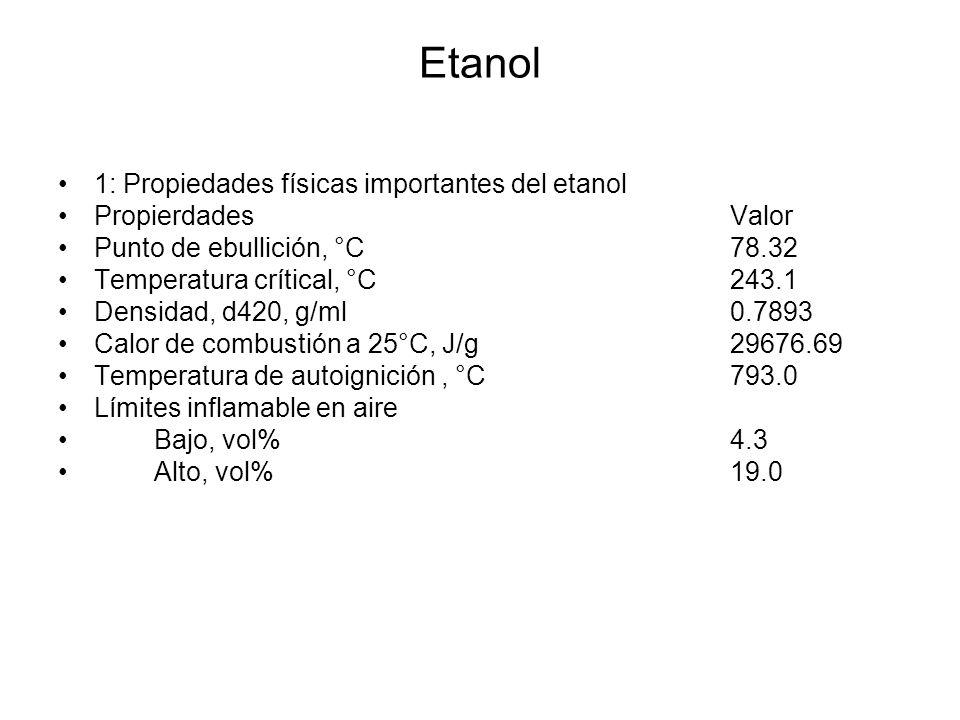Etanol 1: Propiedades físicas importantes del etanol