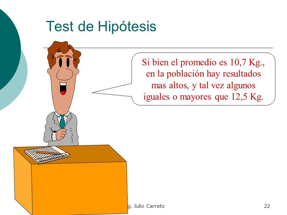 Test de Hipótesis Si bien el promedio es 10,7 Kg., en la población hay resultados mas altos, y tal vez algunos iguales o mayores que 12,5 Kg.