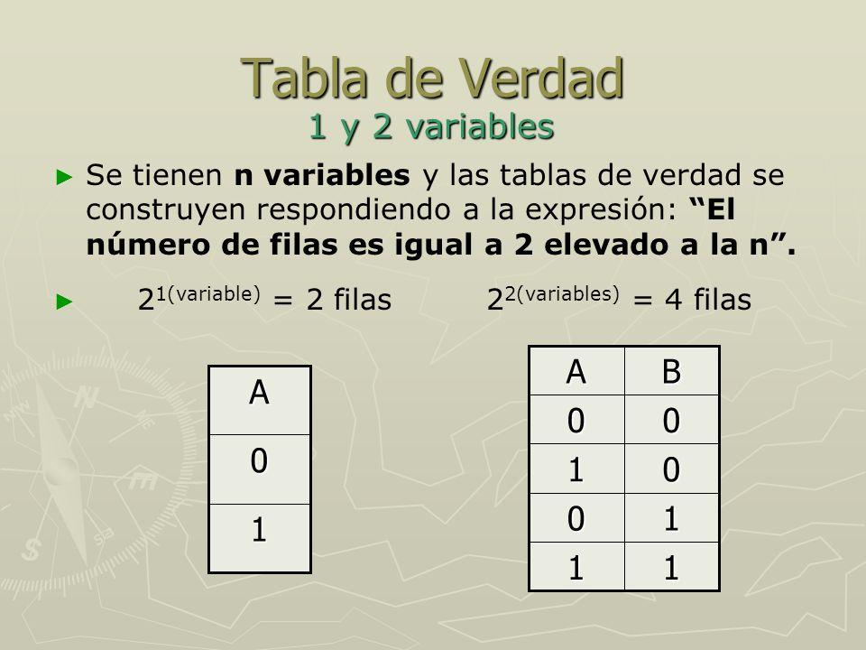Tabla de Verdad 1 y 2 variables A B A 1 1 1 1 1