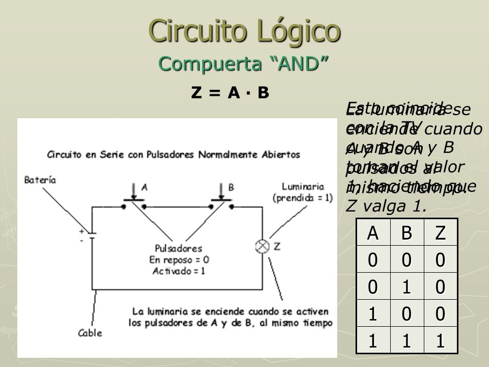 Circuito Lógico Compuerta AND 1 Z B A