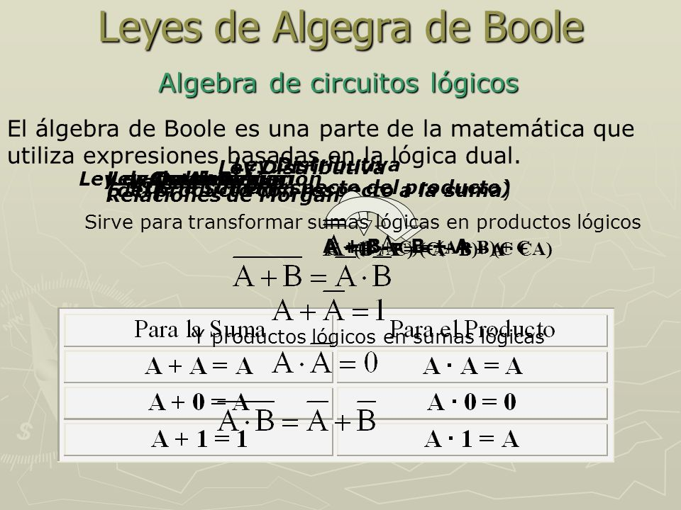 Leyes de Algegra de Boole