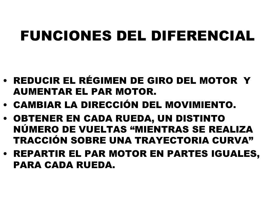 FUNCIONES DEL DIFERENCIAL