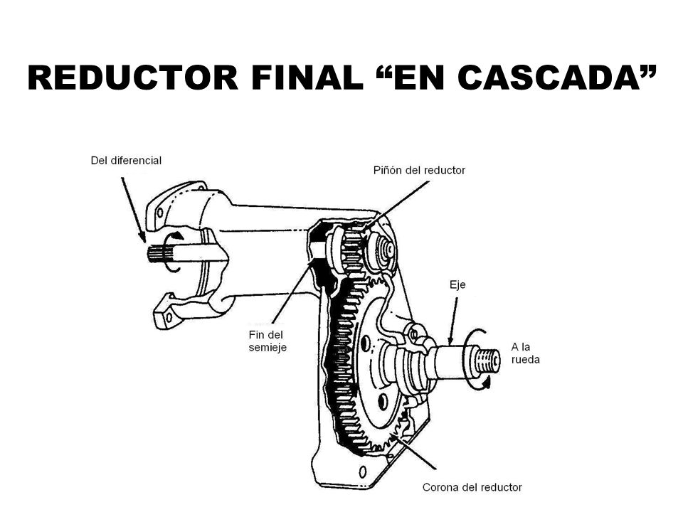 REDUCTOR FINAL EN CASCADA