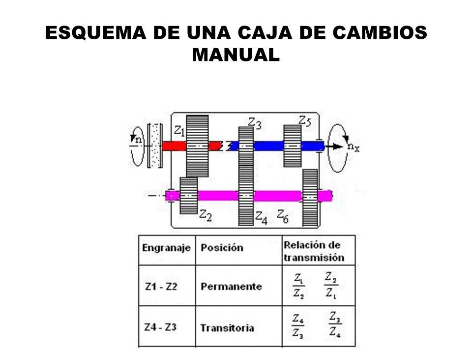 ESQUEMA DE UNA CAJA DE CAMBIOS MANUAL