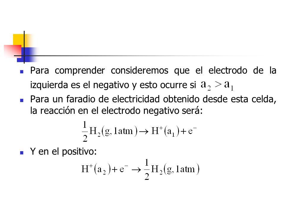 Para comprender consideremos que el electrodo de la izquierda es el negativo y esto ocurre si
