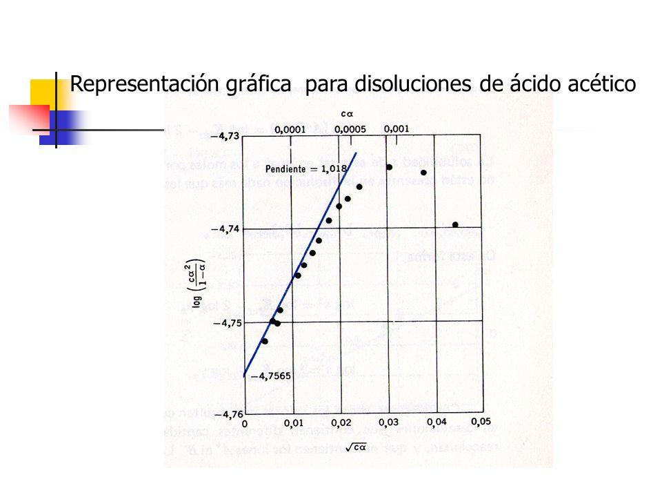 Representación gráfica para disoluciones de ácido acético